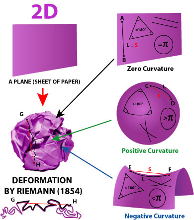 Riemann_geometry_deformation found in wow crystalline UFO engine instructions zero curvature positive curvature negative curvature
