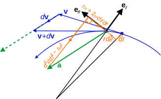 Acceleration vector a, not parallel to the radial motion but offset by the angular and Coriolis accelerations, nor tangent to the path but offset by the centripetal and radial accelerations.