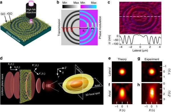 GO Lens graphene oxide ultrathin lenses 3D subwavelength focusing HIGGS transmission DARPA Military Hypersonic Technology Idea Girl